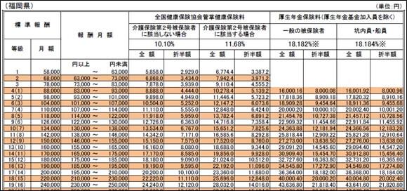 福岡県の標準報酬月額表