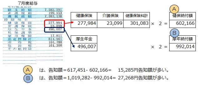 社会保険料の計算