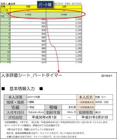 パートタイマー等の評価シートの例示