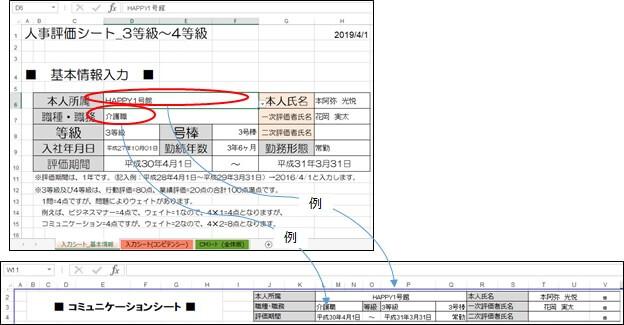 コミュニケーションシートヘッダー部の基本情報との関連図