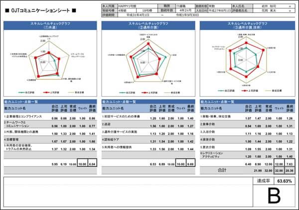 スキル評価シートのコミュニケーションシート