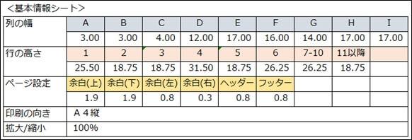 基本情報シートの設定表