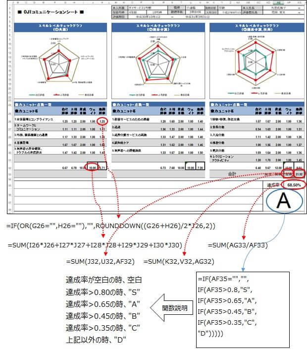 コミュニケーションシートの総合評価の関数設定画像