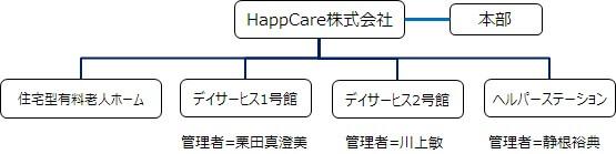 仮想組織体系図