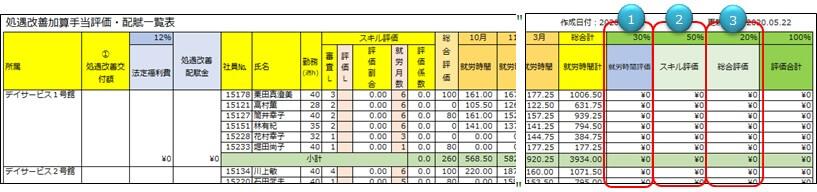 3つの評価に番号付けされた処遇改善加算手当評価・配賦一覧表