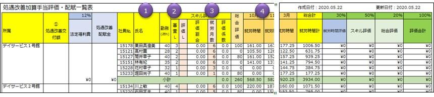 項目に番号付けされた処遇改善加算手当評価・配賦一覧表