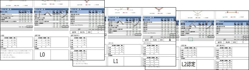 審査結果の記載された「スキル評価シート」
