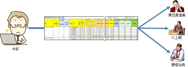 処遇改善加算手当評価・配賦一覧表の本部から管理者への配布イメージ図
