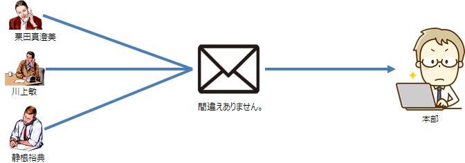 管理者から本部へのメールでの回答イメージ図