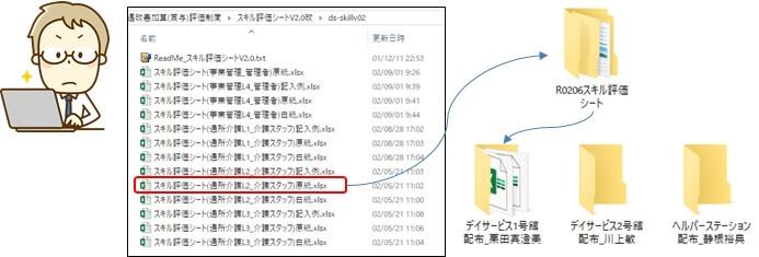 スキル評価シートの管理方法を示すイメージ図
