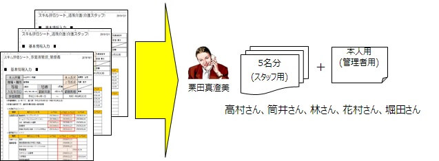 スキル評価シートを管理者へ配賦するイメージ図