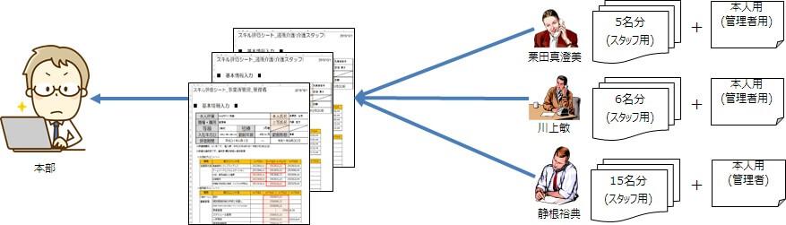 本部が管理者よりスキル評価シートを回収するイメージ図