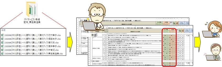 回収されたスキル評価シートの評価欄をデータ化するイメージ図