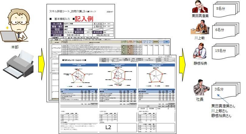 スキル評価シートを印刷して管理者へフィードバックするイメージ図