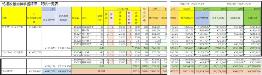総合評価の計算例
