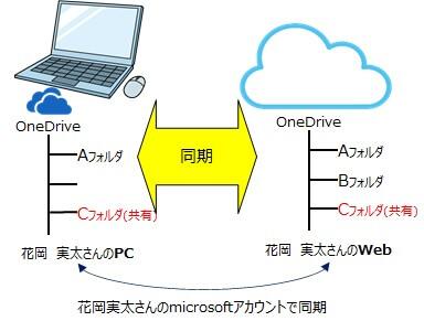 クラウドとPCのOneDriveの同期を説明するイラスト