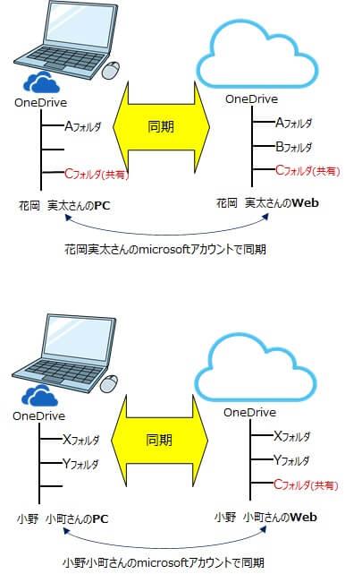 共有設定を説明するイメージ画像