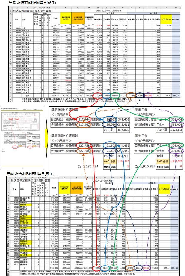 法定福利費計算書の給与と賞与から転記されたチェックシート