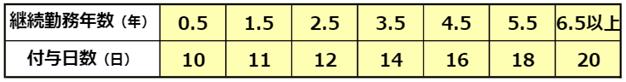 通常の労働者の勤務年数別付与日数表