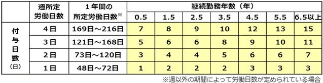 パートタイマーの勤務年数別付与日数表