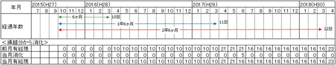 繰越分から消化する消滅時効を説明する表