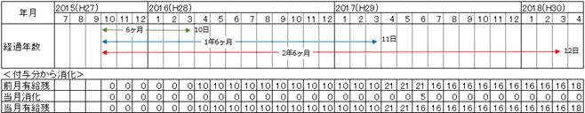 付与分から消化する消滅時効を説明する表