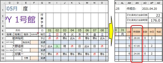 勤務時間を集計するV2.0勤務シフト表